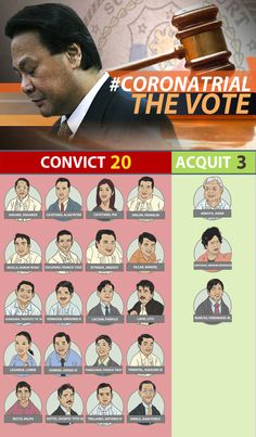 (UPDATED) A total of 20 senators vote to convict Chief Justice Renato Corona, while 3 vote to acquit Philippine News, Chief Justice, Supreme Court, Trials, How To Remove, Highlights, History, People, Corona