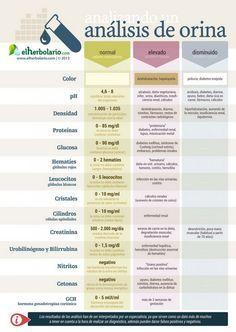 Mi pequeños aportes: ¿Que indican los resultados de un análisis de orin...  Aquí les dejo una infografía sobre que indican los análisis de orina #Salud #Infografia
