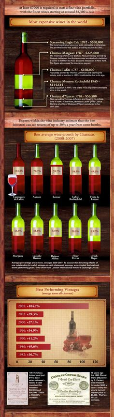 Wine As An Alternative Investment. #Wine Source: www.designinfographics.com