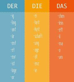 German for all Deutsch für alle Study German, German English, German Grammar, German Words, German Language Learning, Language Study, Spanish Language, French Language, Dual Language