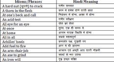 Top 1000 Idioms And Phrases With Hindi Meaning Pdf Download E