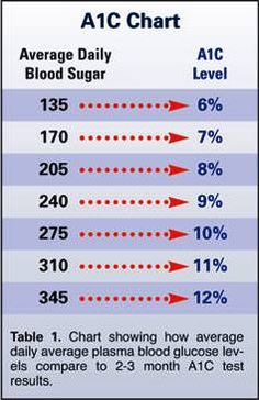 Diabetes Diagnosis: This is how they determine whether you have any level of diabetes (borderline, actual, etc.): an A1C level reading of 5.8 to 6.5% (6.5% being approximating an average daily blood sugar reading of 150-155)... a fasting sugar level reading between 101-125... and/or two consecutive post-meal blood sugar readings of 141-200 (two hours after a meal)... if you have any ONE of these readings, it's enough to prompt the doctor to star treating you for diabetes (Type-II)…