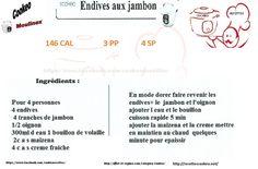 Recette cookeo  endives au jambon