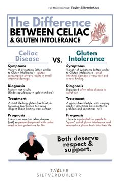 The difference between Celiac Disease and Gluten Intolerance - Tayler Silfverduk, DTR - celiac disease, celiac, gluten i What Is Celiac Disease, Celiac Disease Symptoms, Autoimmune Disease, What Is Gluten Intolerance, Food Intolerance, Sin Gluten, Decir No, At Least, Diet