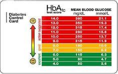 Normal Blood Sugar Chart - Bing Images