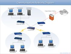 Network Architecture Diagram Example   Communication Network