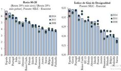 Desigualdad renta EU
