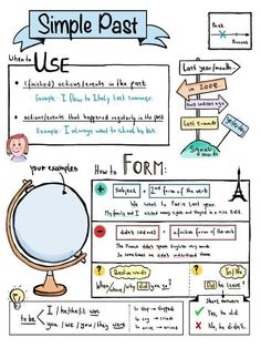 Simple Past Sketchnote Overview Unterrichtsmaterial in Englisch # Learn English Grammar, English Vocabulary, Teaching English, English Teaching Materials, Education English, English Language, English Tips, English Lessons, Simple Past Tense