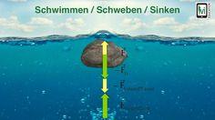 Schwimmen / Schweben / Sinken