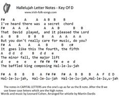 Image result for hallelujah piano notes with letters