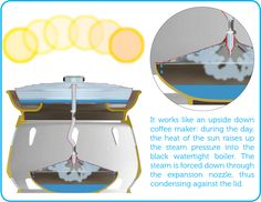 Salt water to drinking water converter
