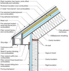 Vented Roof Constructed From Non-Combustible Materials