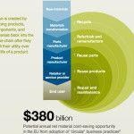 McKinsey: kringloopeconomie kan Europa 380 miljard dollar besparen