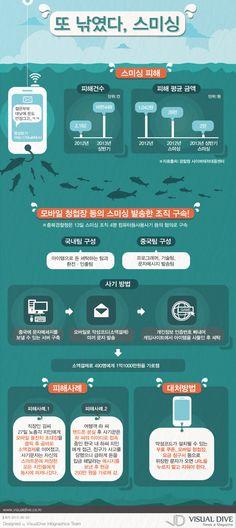 """[인포그래픽] 돌잔치 청첩장 등 스미싱 대국민 합동경보 """"smishing / Infographic"""" ⓒ 비주얼다이브 무단 복사·전재·재배포 금지"""