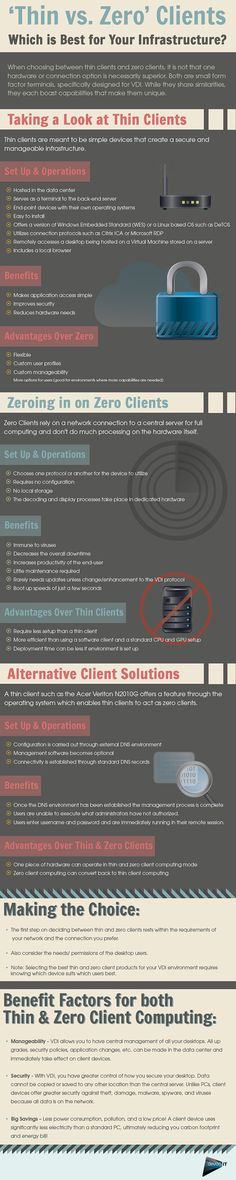 #INFOgraphic > VDI Client Options: People from Devon IT present the options for setting up a Virtual Desktop Infrastructure and look at the features of thin over zero clients and vice versa.  > http://infographicsmania.com/vdi-client-options/