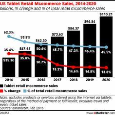 US Tablet Retail Mcommerce Sales, 2014-2020 (billions, % change and % of total retail mcommerce sales)