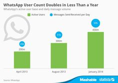 WhatsApp's user base more than doubled in 10 months | simply communicate
