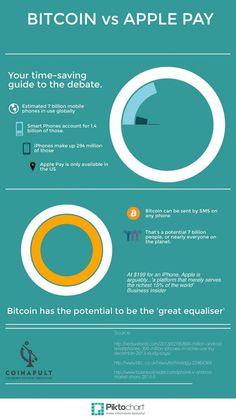 Bitcoin vs Apple Pay via @coinapult
