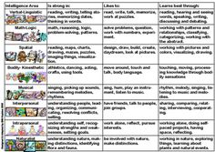 multiple intelligences - Google Search
