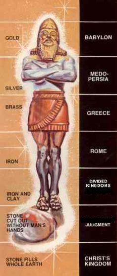 Nebuchadnezzar's Dream of the Image