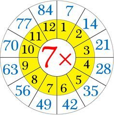 Multiplication Table of Seven