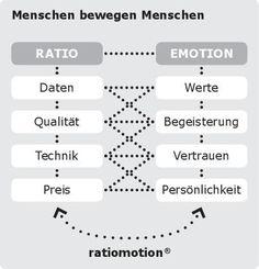 http://berufebilder.de/wp-content/uploads/2015/07/grafik-menschen-bewegen-menschen-001.jpg Musik liegt im Vertrieb 3/3: Von der Perfektion zur Attraktion