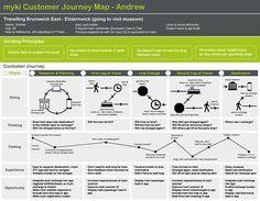 Best UX Personas Journey Maps Images On Pinterest Customer - Shopper journey map