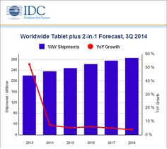 According to the latest IDC report, the worldwide tablet market is expected to see a massive deceleration in 2014 with year-over-year growth slowing to 7.2%, down from 52.5% in 2013.The main offender behind this is declining sales of Apple Inc.'s iPad, with 2014 set to be the first full year...(Read More) http://android-developers-official.weebly.com/worldwide-tablet-growth-expected-to-slowdown-in-2014-ndash-idc-report