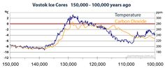 Vostok Ice Core Graph 150,000 years ago to 100,000 years ago - CO2 follows warming