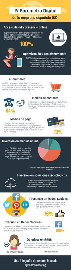 IV Barómetro Digital de la empresa española #infografia