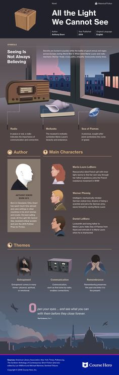 This infographic on All the Light We Cannot See is both visually stunning and informative! Teaching Literature, English Literature, Classic Literature, Teaching History, Classic Books, Books To Read, My Books, Reading Books, Book Infographic