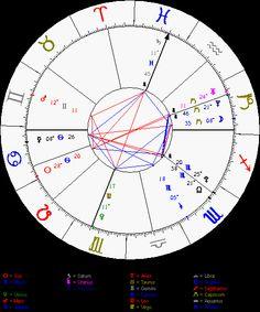 Free astrology Natal Chart