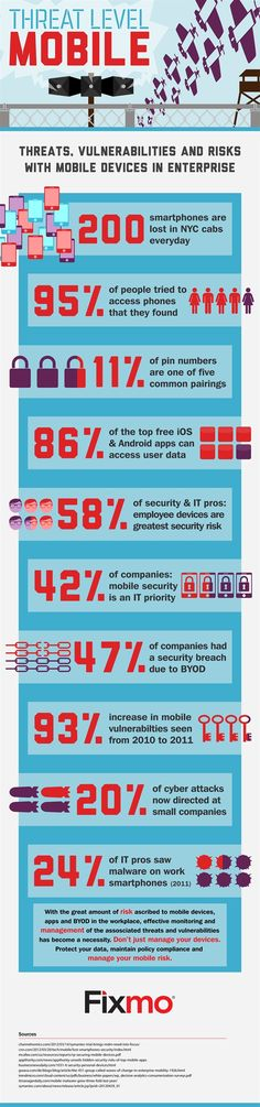Mobile Threat Risk
