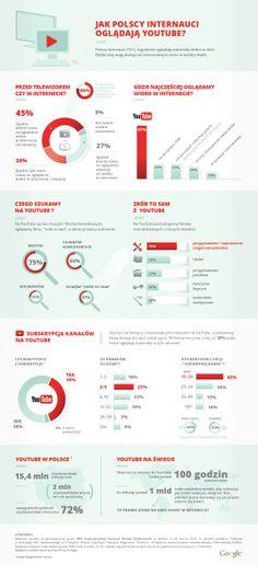 Jak Polacy oglądają YouTube - infografika na zlecenie Google (raport Google).