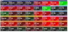 Placements financiers : #bourse #financial Markets performances