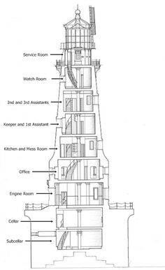 #Lighthouse Architecture - rockofages_diag.jpg (496×814) http://www.roanokemyhomesweethome.com