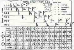 7.62 windage chart