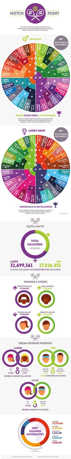 What would have happened if Wimbledon was decided by Twitter followers? | Sports Techie blog