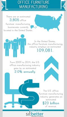 There are an estimated 3,805 office furniture manufacturing businesses currently located in the United States. In the United States, the office furniture manufacturing industry employs an estimated109,081. From 2009 to 2014, the U.S. office manufacturing industry grew by an estimated 2.0% annually.The U.S. office furniture manufacturing industry generates an estimated $23 billion of revenue. This infographic has been brought to you by SitBetter. Sitbetter provides full turnkey solutions for