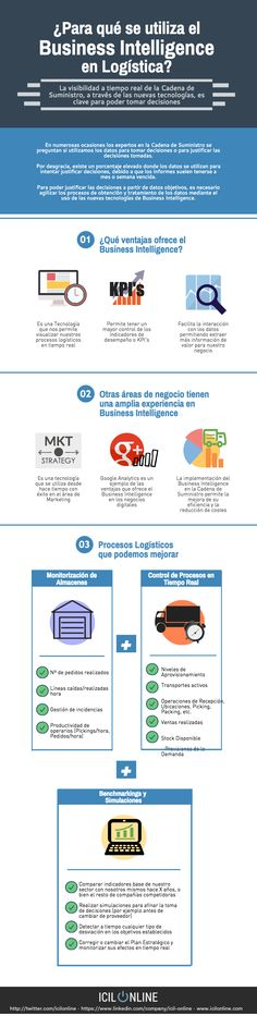 Hola: Una infografía sobre Para qué se utiliza el Business Intelligence en Logística. Vía Un saludo