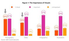 Content - The Current and Future Role of Visual Media in Marketing : MarketingProfs Article