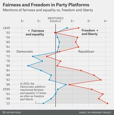 "American political history since 1948, in one chart? :: What I find offensive is that the GOP uses ""Freedom and Liberty"" as code-words for ""More Guns, Less Taxes"". Democrats, on the other hand, are actually talking about ""Fairness and Equality""."