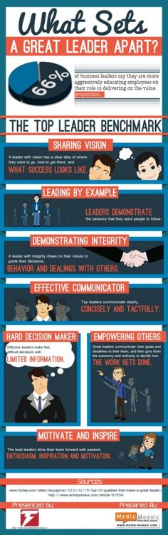 What Sets a Great Leader Apart? Infographic