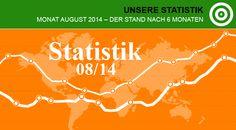 Unsere Statistik August 2014 http://www.zielbar.de/unsere-statistik-im-august-2014-1698/