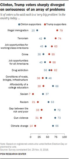 Survey report Beyond their disagreements over specific policy issues, voters who supported President-elect Donald Trump and Hillary Clinton also differed over