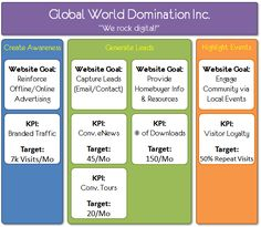 Step Four: Digital Marketing Measurement Model
