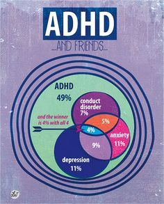 "infographic science ""Scattered"" by Lori Weitzel ""adhd and friends"" depression, conduct disorder, anxiety Conduct Disorder, Bipolar Disorder, Autism Spectrum Disorder, Adhd Odd, Adhd And Autism, Adhd Quotes, Adhd Brain, Adhd Help, Adhd Strategies"