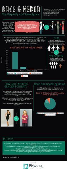 Amanda InfoGraphic | Piktochart Infographic Editor