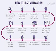 How to lose motivation!
