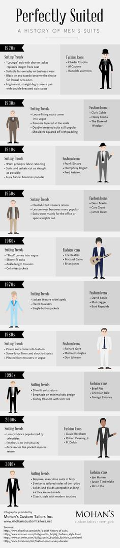 Cute/Clever Infographic: History of Men's Suits